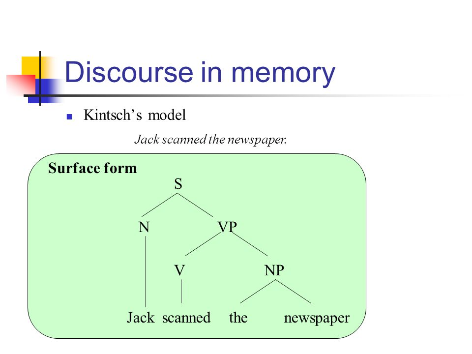 Discourse in memory Kintsch's model Jack scanned the newspaper.