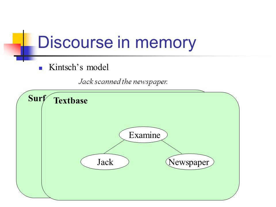 Jackscannedthenewspaper S NVP NPV Surface form Discourse in memory Kintsch's model Jack scanned the newspaper.