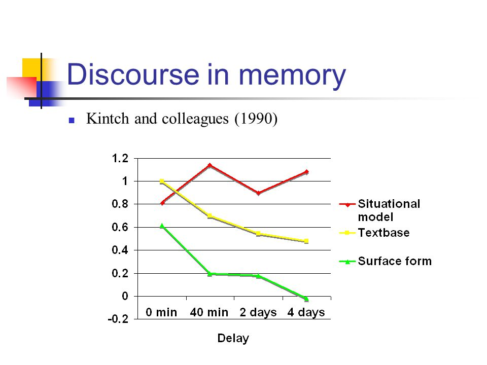 Discourse in memory Kintch and colleagues (1990)