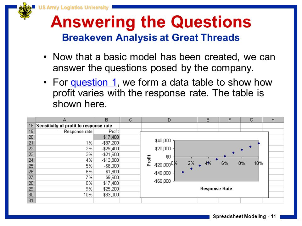 Spreadsheet Modeling - 11 US Army Logistics University Answering the Questions Breakeven Analysis at Great Threads Now that a basic model has been cre