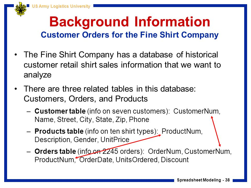 Spreadsheet Modeling - 38 US Army Logistics University The Fine Shirt Company has a database of historical customer retail shirt sales information tha