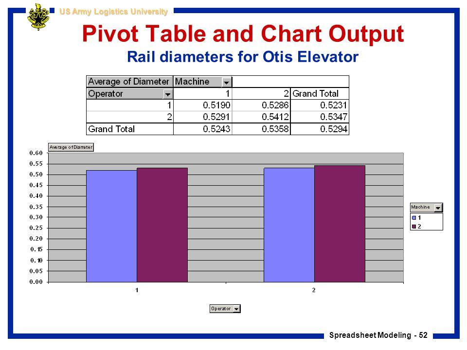 Spreadsheet Modeling - 52 US Army Logistics University Pivot Table and Chart Output Rail diameters for Otis Elevator
