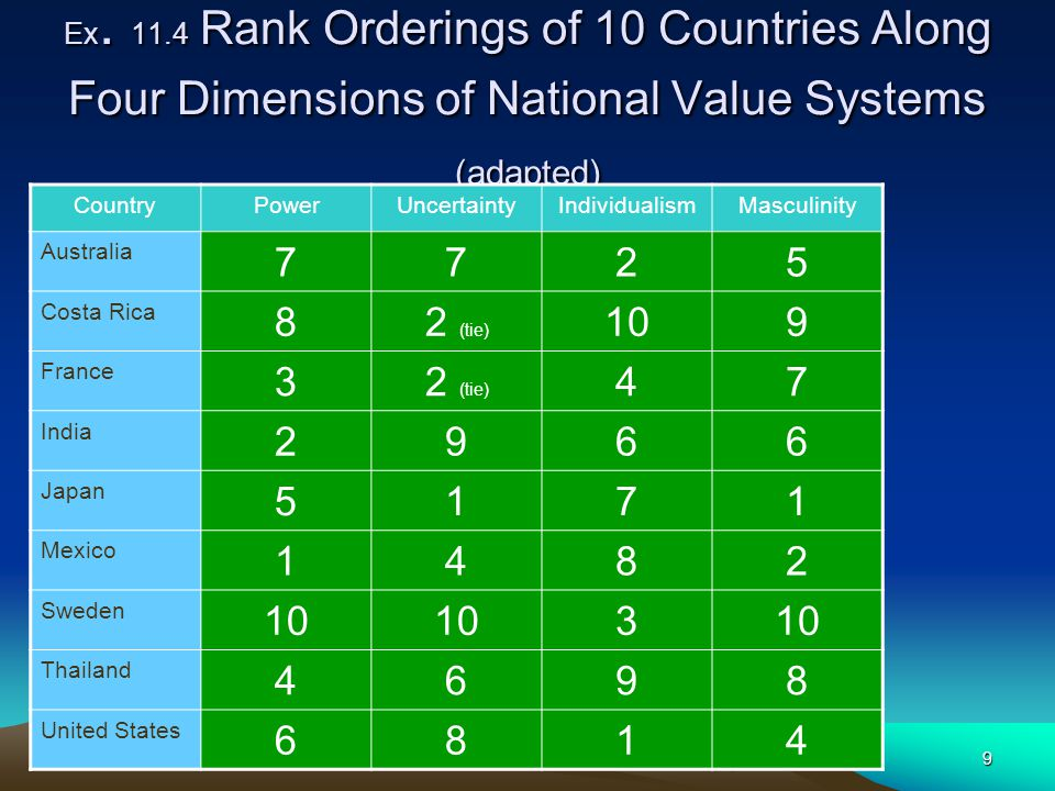 9 Ex. 11.4 Rank Orderings of 10 Countries Along Four Dimensions of National Value Systems (adapted) CountryPowerUncertaintyIndividualismMasculinity Au