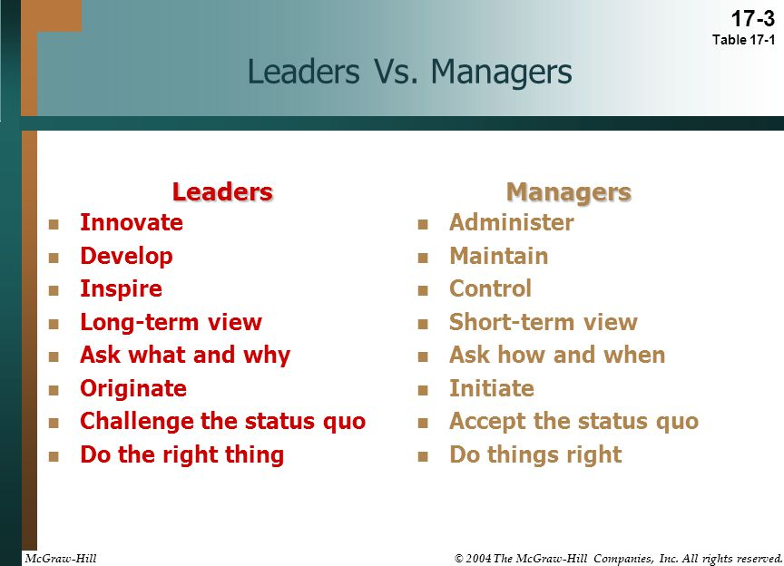 Research and Managerial Implications Charismatic leadership is most likely to be effective when The situation offers opportunities for moral involvement Performance goals cannot be easily established or measured Extrinsic rewards cannot be clearly linked to individual performance There are few situational cues or constraints to guide behavior Exceptional effort, behavior, sacrifices, and performance are required of both leader and follower 17-16 McGraw-Hill © 2004 The McGraw-Hill Companies, Inc.