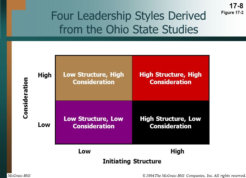 Four Leadership Styles Derived from the Ohio State Studies LowHigh Initiating Structure Low High Consideration Low Structure, High Consideration High