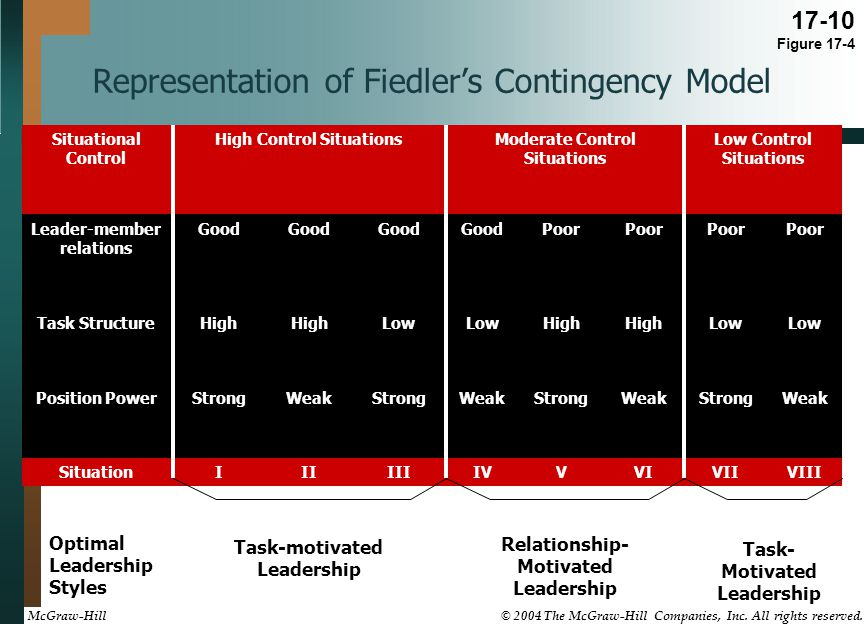 Representation of Fiedler's Contingency Model Situational Control High Control SituationsModerate Control Situations Low Control Situations Leader-mem
