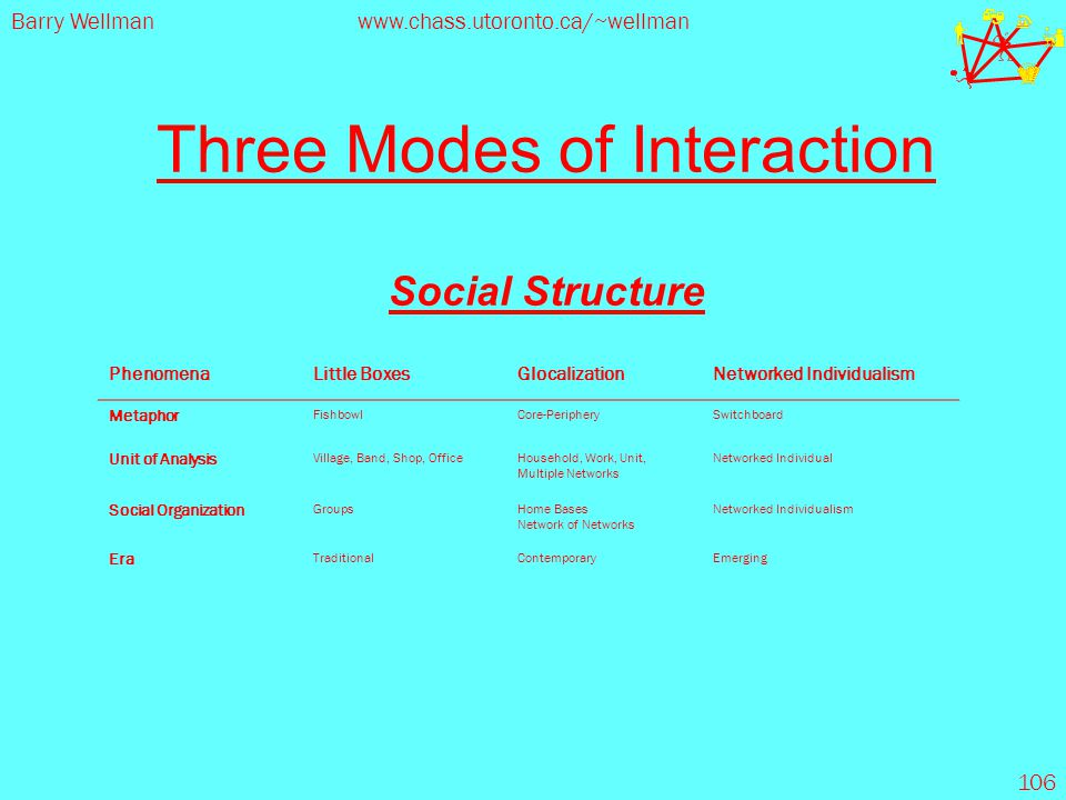 Barry Wellmanwww.chass.utoronto.ca/~wellman 106 Three Modes of Interaction Social Structure PhenomenaLittle BoxesGlocalizationNetworked Individualism