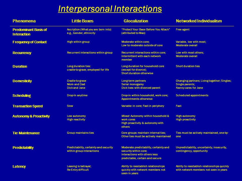 Interpersonal Interactions Phenomena Little Boxes GlocalizationNetworked Individualism Predominant Basis of Interaction Ascription (What you are born