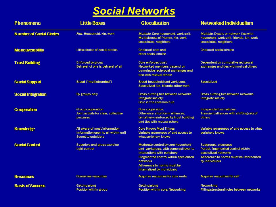 Phenomena Little Boxes GlocalizationNetworked Individualism Number of Social Circles Few: Household, kin, workMultiple: Core household, work unit; Mul