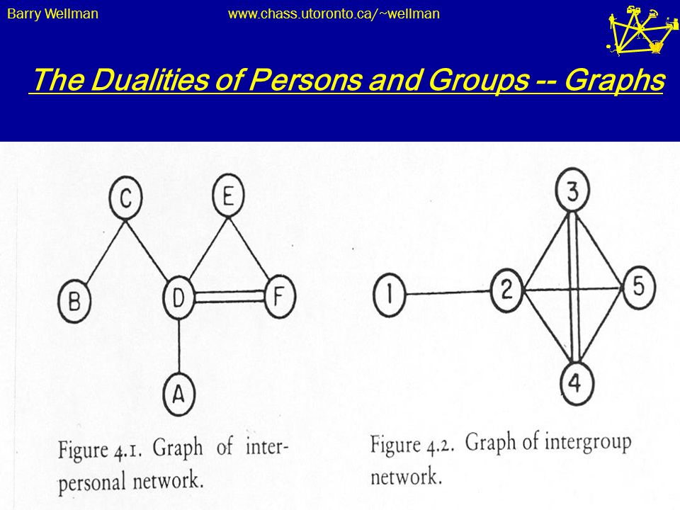 Barry Wellmanwww.chass.utoronto.ca/~wellman 25 The Dualities of Persons and Groups -- Graphs