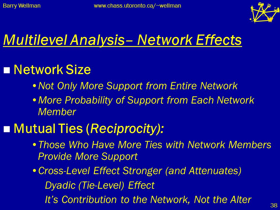 Barry Wellmanwww.chass.utoronto.ca/~wellman 38 Multilevel Analysis– Network Effects Network Size Not Only More Support from Entire Network More Probab