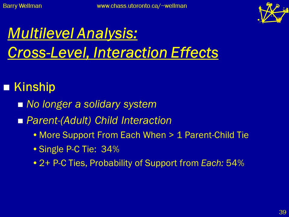 Barry Wellmanwww.chass.utoronto.ca/~wellman 39 Multilevel Analysis: Cross-Level, Interaction Effects Kinship No longer a solidary system Parent-(Adult