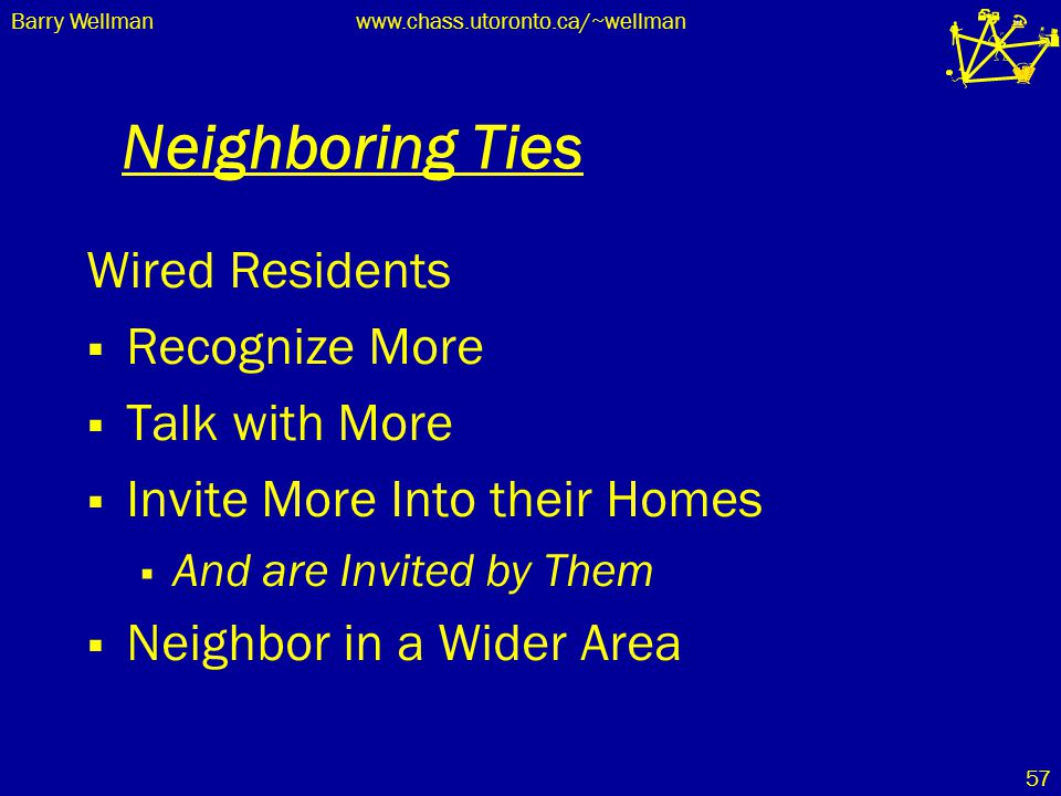Barry Wellmanwww.chass.utoronto.ca/~wellman 57 Neighboring Ties Wired Residents  Recognize More  Talk with More  Invite More Into their Homes  And