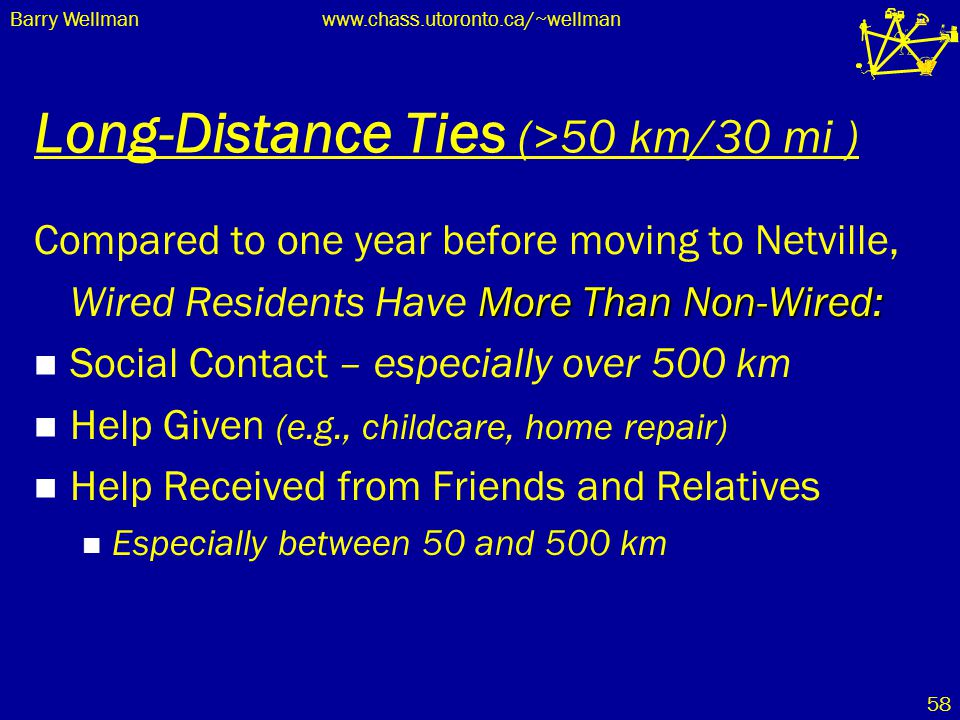 Barry Wellmanwww.chass.utoronto.ca/~wellman 58 Long-Distance Ties (>50 km/30 mi ) Compared to one year before moving to Netville, More Than Non-Wired: