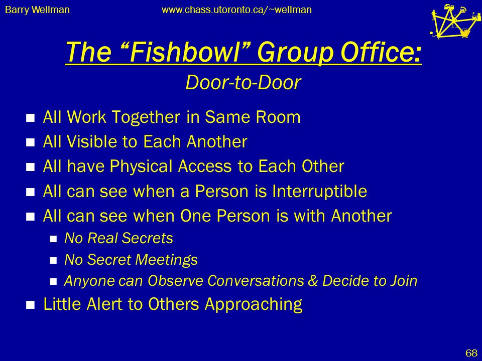 "Barry Wellmanwww.chass.utoronto.ca/~wellman 68 The ""Fishbowl"" Group Office: Door-to-Door All Work Together in Same Room All Visible to Each Another Al"