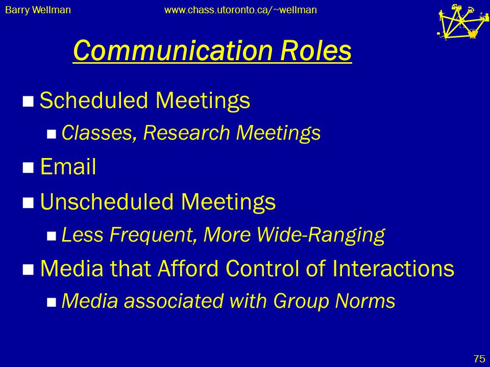 Barry Wellmanwww.chass.utoronto.ca/~wellman 75 Communication Roles Scheduled Meetings Classes, Research Meetings Email Unscheduled Meetings Less Frequ