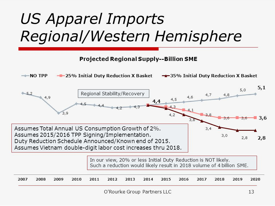 US Apparel Imports Regional/Western Hemisphere O Rourke Group Partners LLC13 Assumes Total Annual US Consumption Growth of 2%.