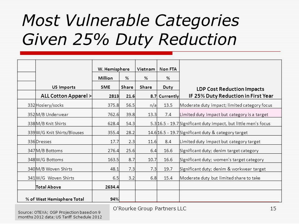 Most Vulnerable Categories Given 25% Duty Reduction O Rourke Group Partners LLC15 US Imports W.
