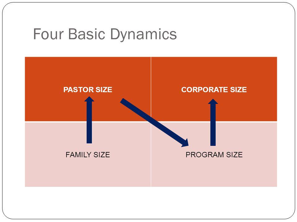 Four Basic Dynamics PASTOR SIZECORPORATE SIZE FAMILY SIZEPROGRAM SIZE