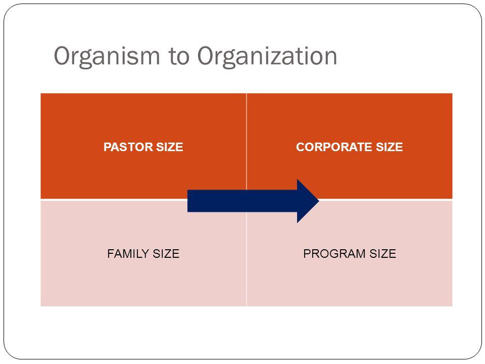 Organism to Organization PASTOR SIZECORPORATE SIZE FAMILY SIZEPROGRAM SIZE