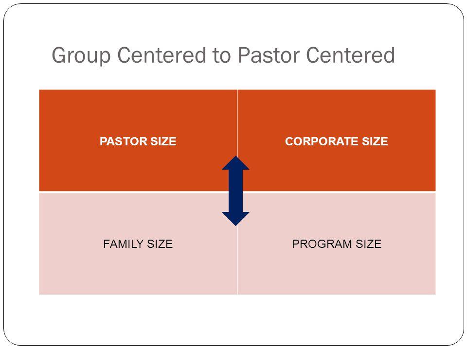 Group Centered to Pastor Centered PASTOR SIZECORPORATE SIZE FAMILY SIZEPROGRAM SIZE