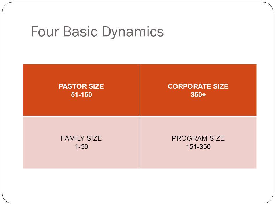 Four Basic Dynamics PASTOR SIZE 51-150 CORPORATE SIZE 350+ FAMILY SIZE 1-50 PROGRAM SIZE 151-350