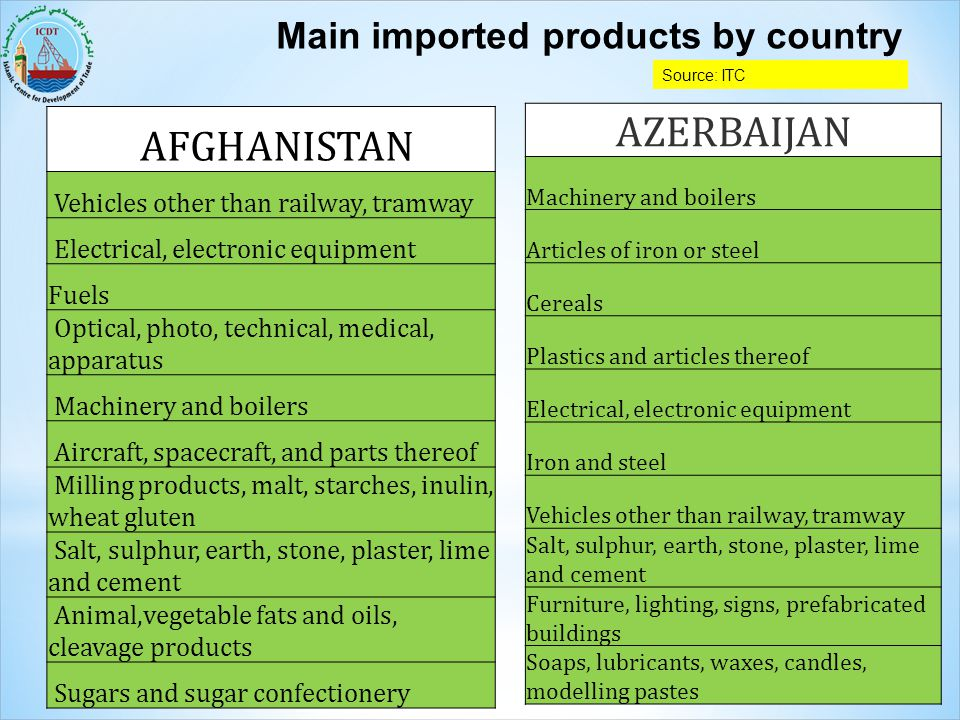 Main imported products by country AFGHANISTAN Vehicles other than railway, tramway Electrical, electronic equipment Fuels Optical, photo, technical, m
