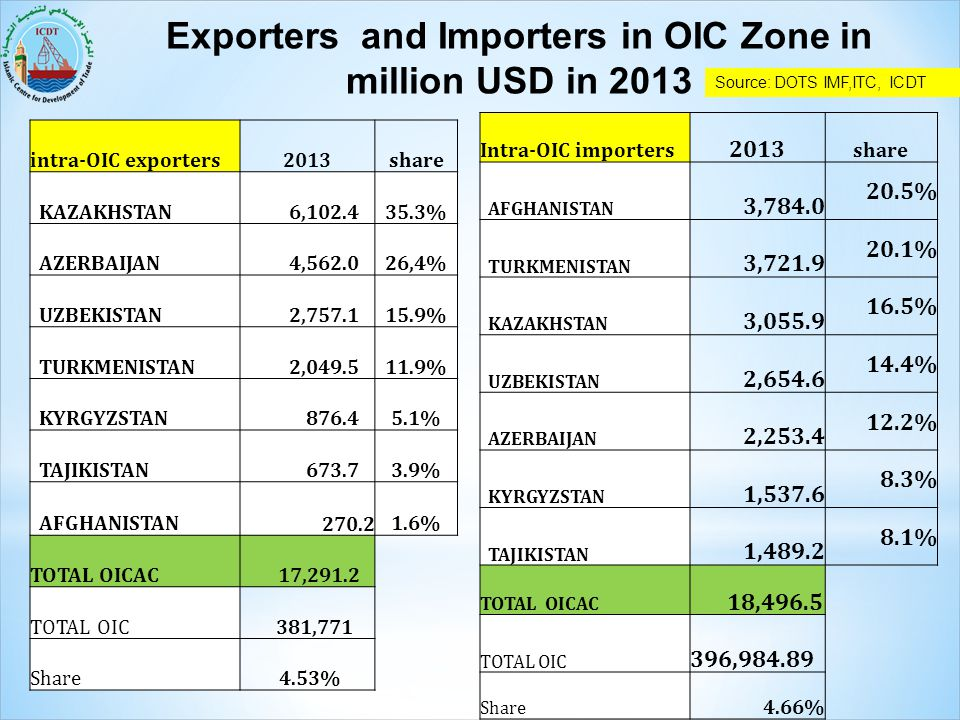 Exporters and Importers in OIC Zone in million USD in 2013 intra-OIC exporters2013share KAZAKHSTAN 6,102.435.3% AZERBAIJAN 4,562.026,4% UZBEKISTAN 2,7