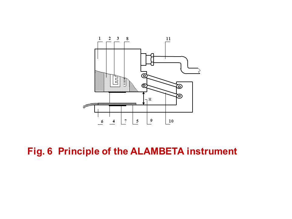 Fig. 6 Principle of the ALAMBETA instrument