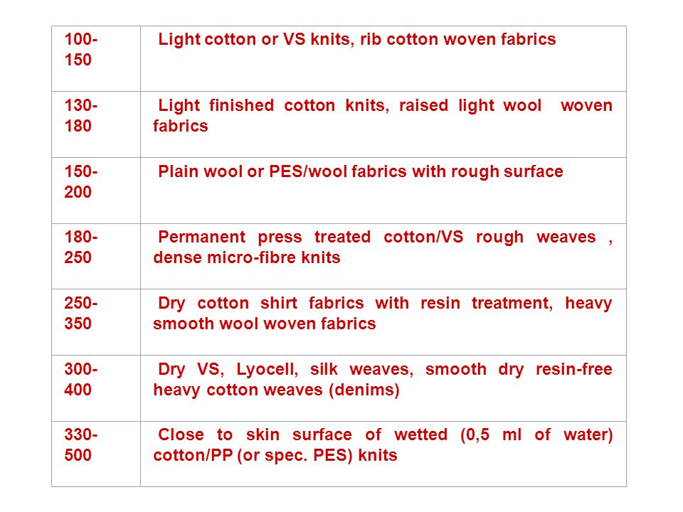 100- 150 Light cotton or VS knits, rib cotton woven fabrics 130- 180 Light finished cotton knits, raised light wool woven fabrics 150- 200 Plain wool or PES/wool fabrics with rough surface 180- 250 Permanent press treated cotton/VS rough weaves, dense micro-fibre knits 250- 350 Dry cotton shirt fabrics with resin treatment, heavy smooth wool woven fabrics 300- 400 Dry VS, Lyocell, silk weaves, smooth dry resin-free heavy cotton weaves (denims) 330- 500 Close to skin surface of wetted (0,5 ml of water) cotton/PP (or spec.