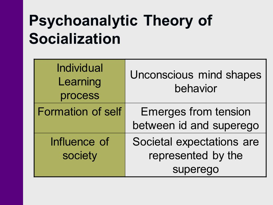 Psychoanalytic Theory of Socialization Individual Learning process Unconscious mind shapes behavior Formation of selfEmerges from tension between id a
