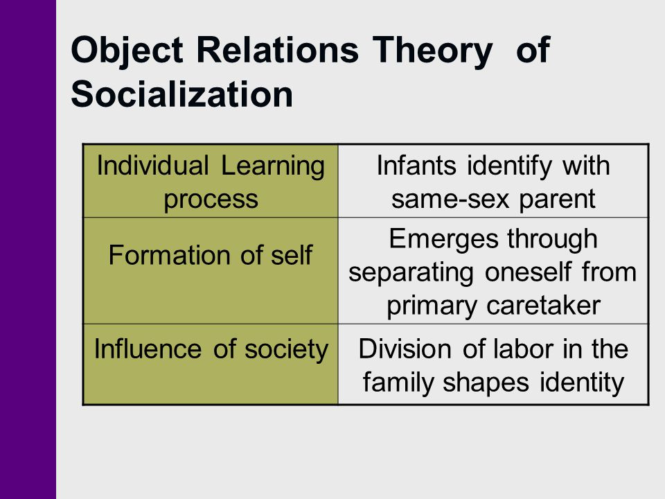 Object Relations Theory of Socialization Individual Learning process Infants identify with same-sex parent Formation of self Emerges through separatin