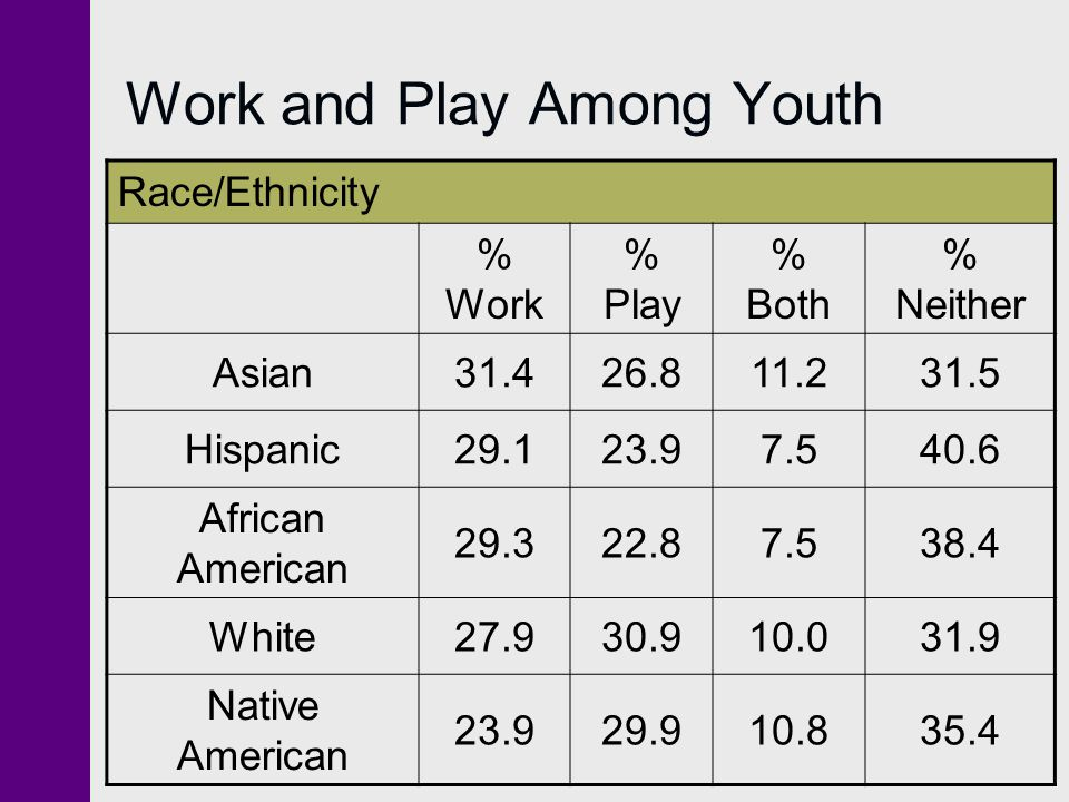 Work and Play Among Youth Race/Ethnicity % Work % Play % Both % Neither Asian31.426.811.231.5 Hispanic29.123.97.540.6 African American 29.322.87.538.4