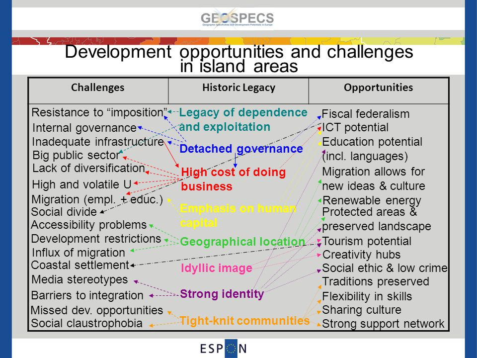Development opportunities and challenges in island areas ChallengesHistoric LegacyOpportunities Internal governance Inadequate infrastructure Resistance to imposition High and volatile U Lack of diversification Big public sector Migration (empl.