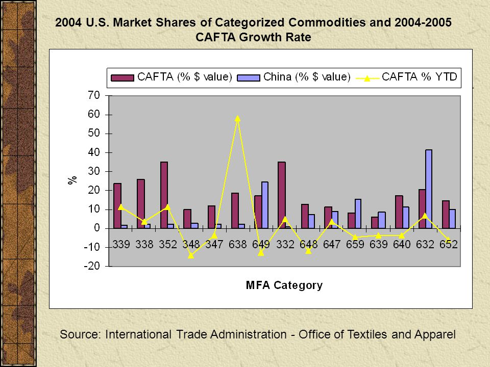 2004 U.S. Market Shares of Categorized Commodities and 2004-2005 CAFTA Growth Rate Source: International Trade Administration - Office of Textiles and
