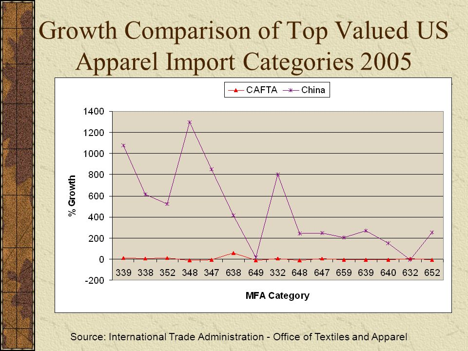 Growth Comparison of Top Valued US Apparel Import Categories 2005 Source: International Trade Administration - Office of Textiles and Apparel