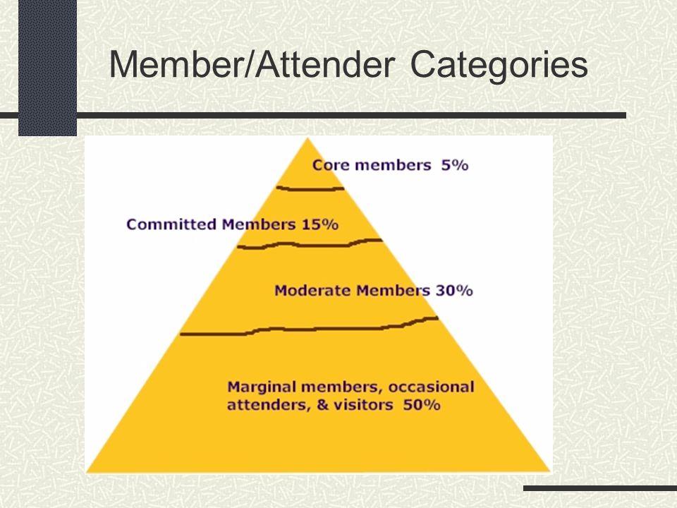 Member/Attender Categories