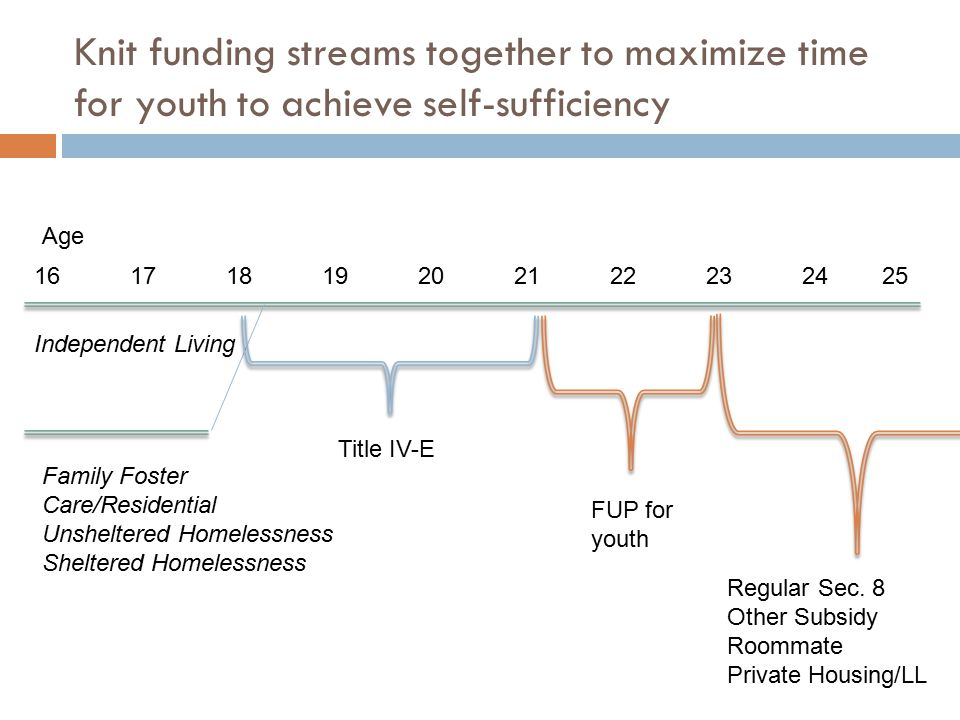 Knit funding streams together to maximize time for youth to achieve self-sufficiency 161718192021222324 25 Independent Living Family Foster Care/Residential Unsheltered Homelessness Sheltered Homelessness Title IV-E FUP for youth Regular Sec.