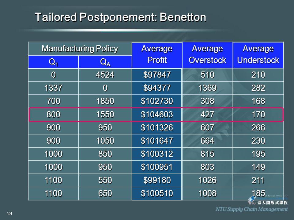 Tailored Postponement: Benetton Manufacturing Policy AverageProfitAverageOverstockAverageUnderstock Q1Q1Q1Q1 QAQAQAQA 04524$97847510210 13370$94377136