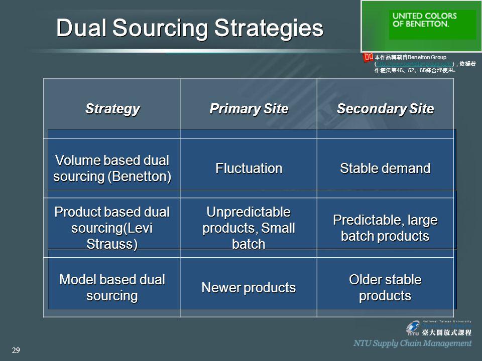 本作品轉載自 Benetton Group (http://www.benettongroup.com/) ,依據著 作權法第 46 、 52 、 65 條合理使用。http://www.benettongroup.com/ Dual Sourcing Strategies Strategy Pri