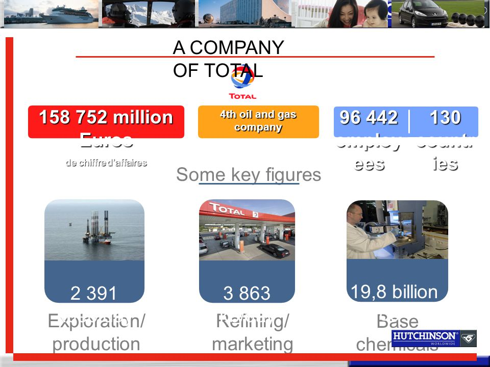 A COMPANY OF TOTAL 158 752 million Euros de chiffre d'affaires 4th oil and gas company 96 442 employ ees 130 countr ies Some key figures Exploration/ production Refining/ marketing Base chemicals 2 391 kbep/day 3 863 kb/day 19,8 billion Euros