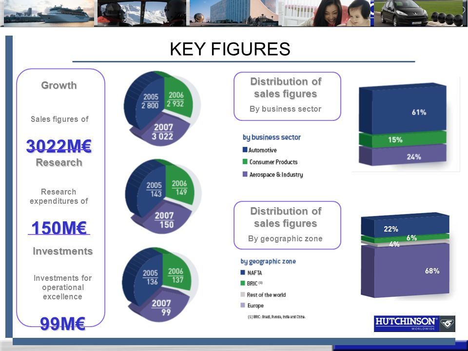 KEY FIGURES Growth Sales figures of3022M€ Research Research expenditures of150M€ Investments Investments for operational excellence99M€ Distribution of sales figures By business sector Distribution of sales figures By geographic zone