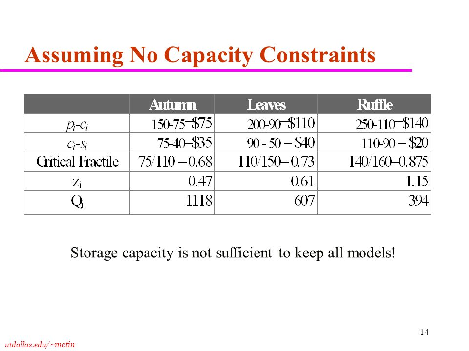 utdallas.edu /~metin 14 Assuming No Capacity Constraints Storage capacity is not sufficient to keep all models!