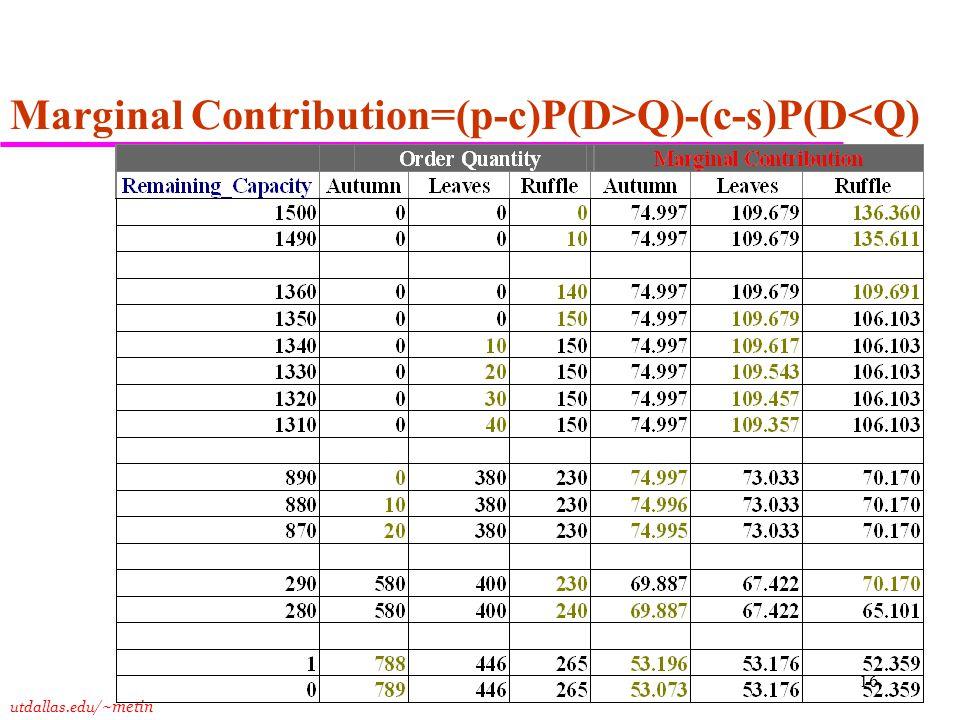 utdallas.edu /~metin 16 Marginal Contribution=(p-c)P(D>Q)-(c-s)P(D<Q)