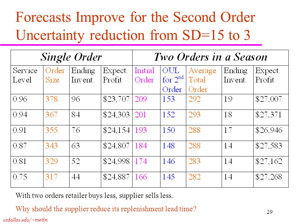 utdallas.edu /~metin 29 Forecasts Improve for the Second Order Uncertainty reduction from SD=15 to 3 With two orders retailer buys less, supplier sells less.