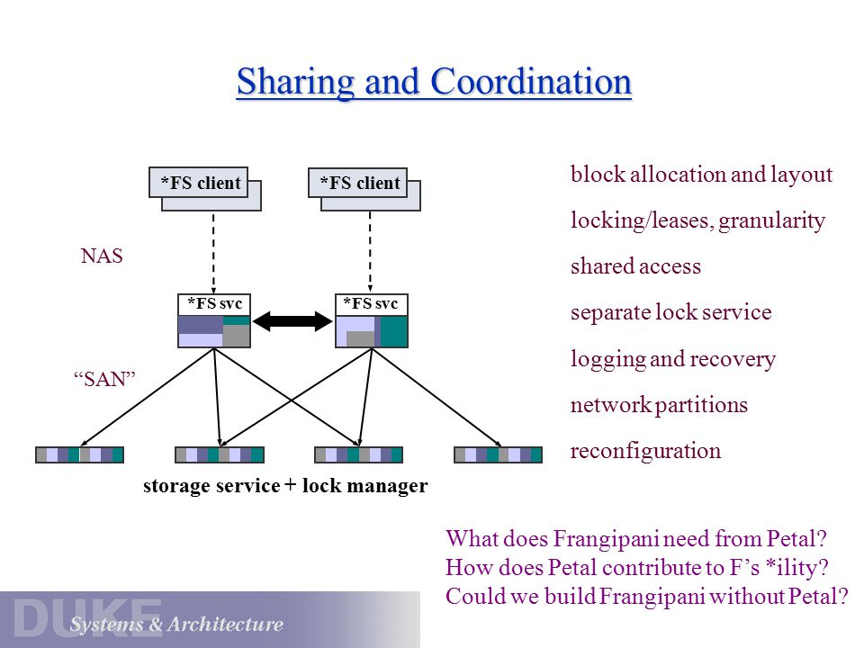 Sharing and Coordination storage service + lock manager *FS client *FS svc block allocation and layout locking/leases, granularity shared access separate lock service logging and recovery network partitions reconfiguration NAS SAN What does Frangipani need from Petal.