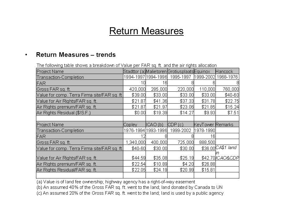 Return Measures Return Measures – trends