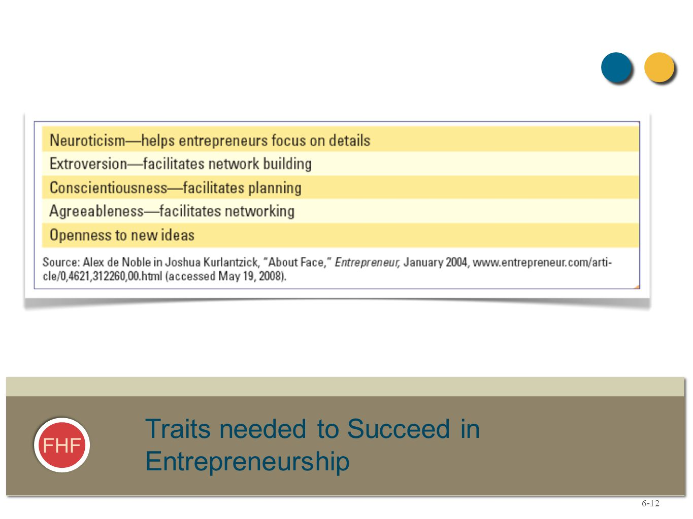 FHF Traits needed to Succeed in Entrepreneurship 6-12