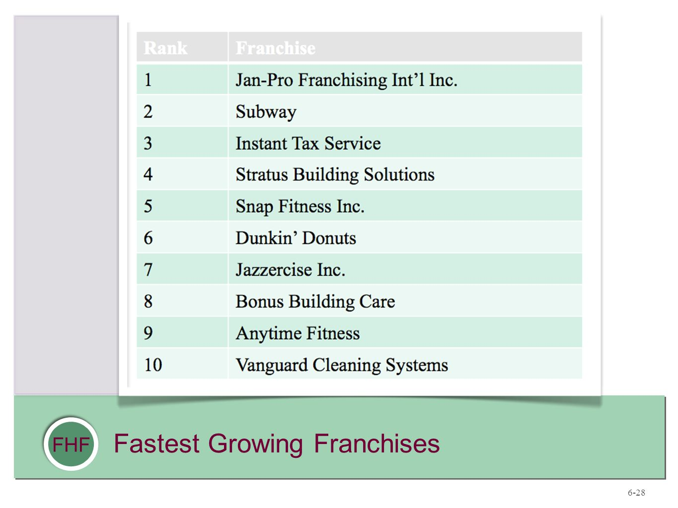 FHF Fastest Growing Franchises 6-28
