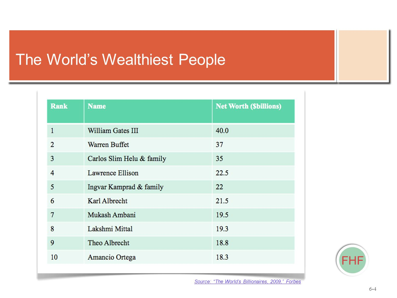 FHF The World's Wealthiest People Source: The World's Billionaires, 2009, Forbes 6-4